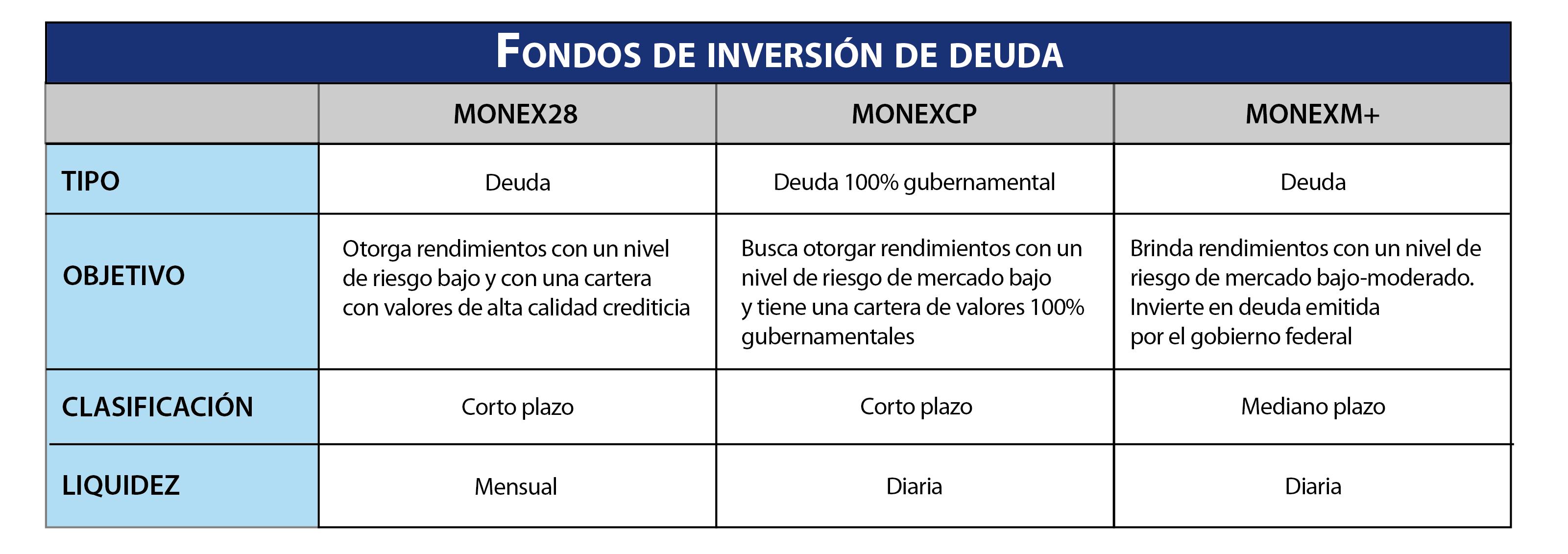 Fondos de Inversión de Deuda
