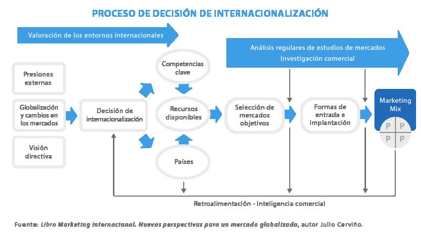 Como-ser-competitivo-en-mercados-internacionales
