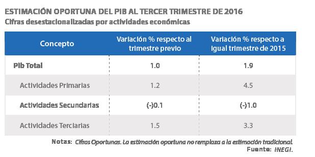 estimacion-oportuna-del-producto-interno-bruto-al-tercer-trimestre-de-2016