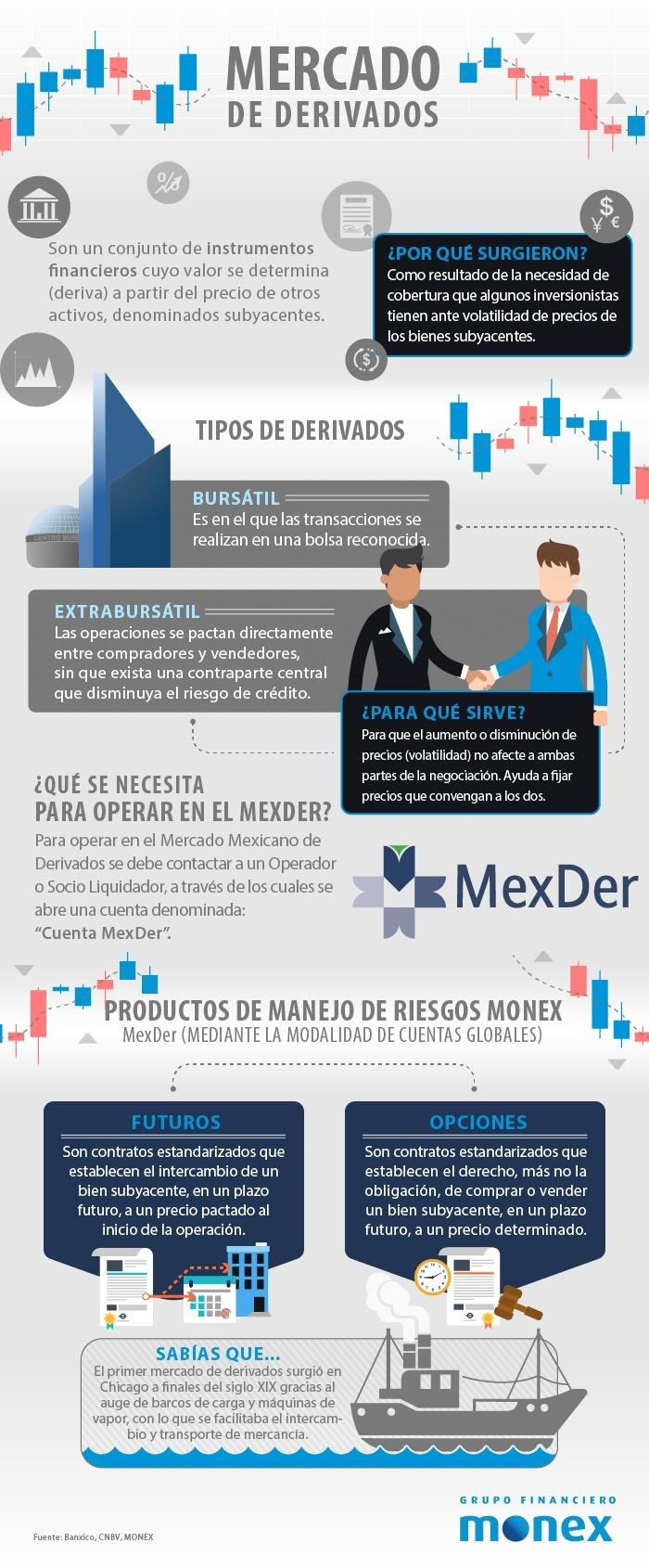 MN-Mercado-de-Derivados