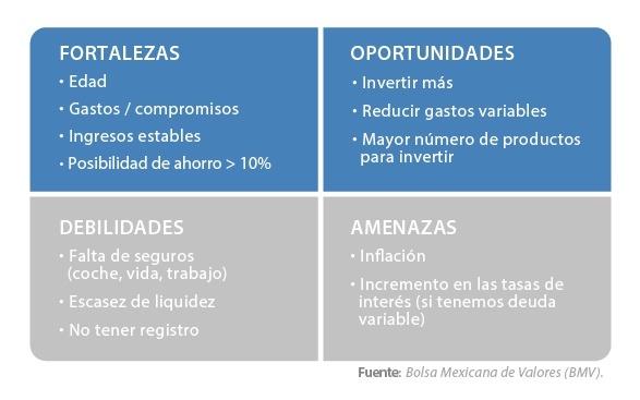 Análisis-FODA-en-las-inversiones