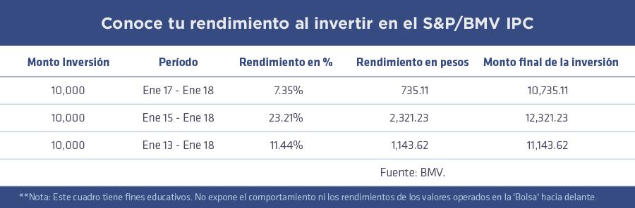 Invertir_rentable