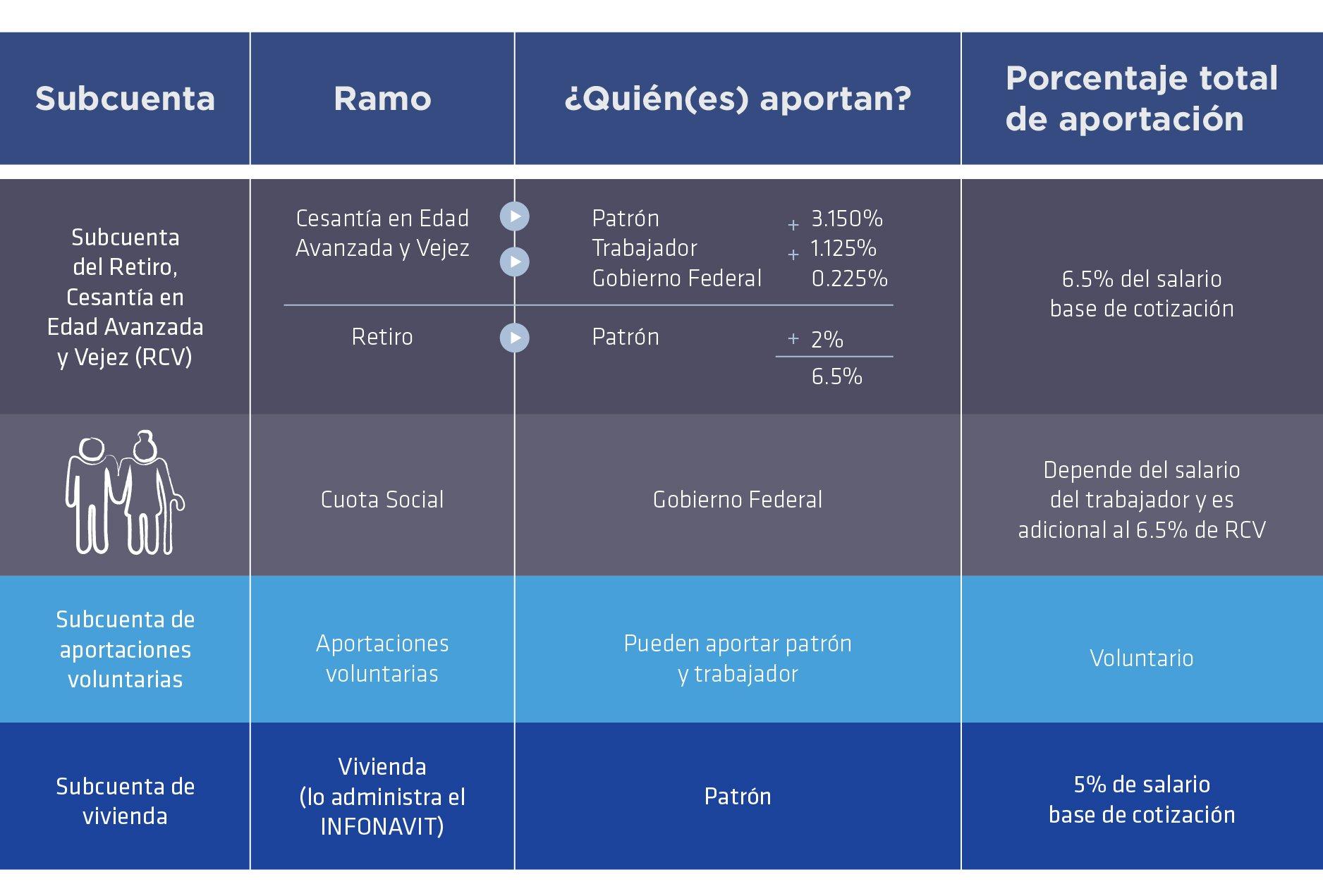 MNX_ahorro_retiro_2