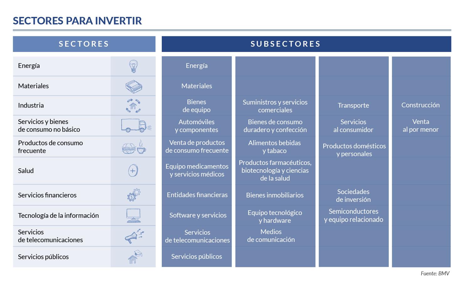 Sectores para invertir en la bolsa
