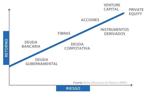 Relación-entre-el-riesgrendimiento-en-inversionesjpg